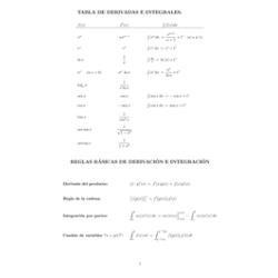 Tabla De Derivadas E Integrales - Análisis Matemático